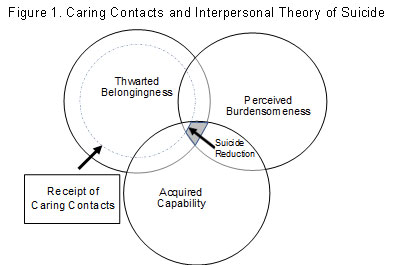 Figure 1. Caring Contacts and Interpersonal Theory of Suicide