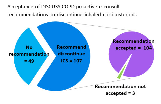 Acceptance of DISCUSS COPD proactive e-consult recommendations to discontinue inhaled corticosteroids