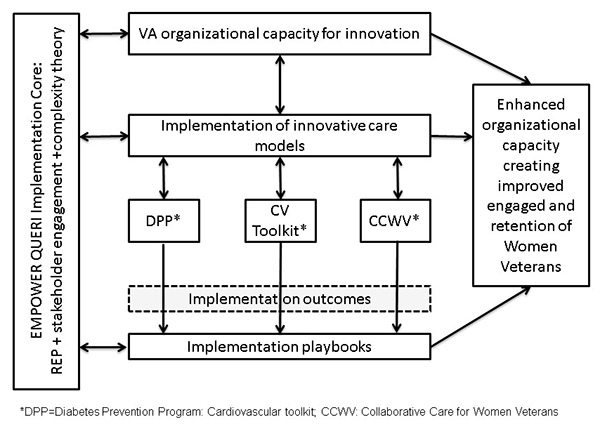 DPP=Diabetes Prevention Program: Cardiovascular toolkit; CCWV: Collaborative Care for Women Veterans