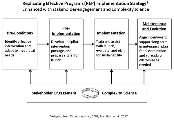 Replicating Effective Programs (REP) Implementation Strategy