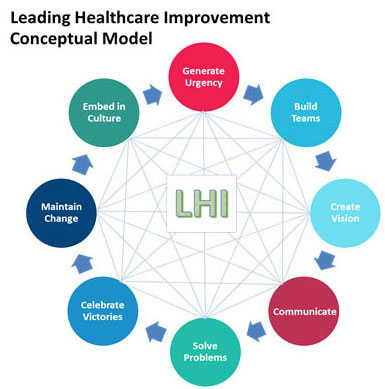 Leading Healthcare Improvement conceptual Model