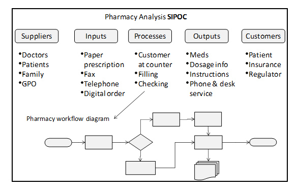 Quality improvement methods sipoc suppliers inputs processes outputs and customers ccuart Choice Image