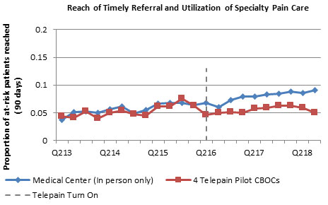 Reach of Timely Referral and Utilization of Specialty Pain Care