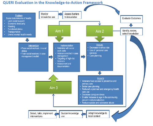 QUERI Evaluation in the Knowledge-to-Action Framework