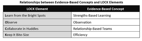 Relationships between Evidence-Based Concepts and LOCK Elements
